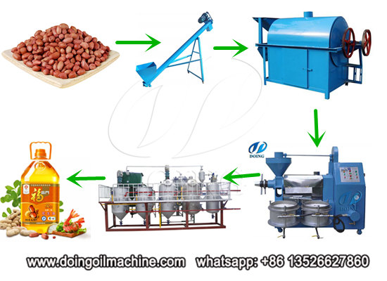 Peanut oil processing ppt