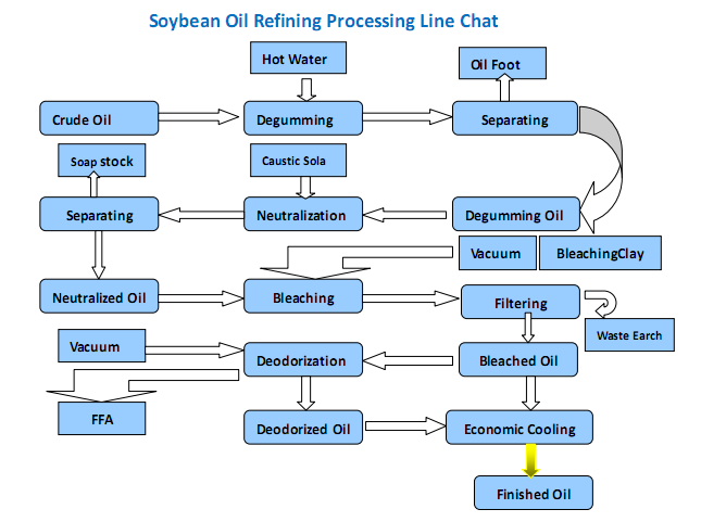 Soybean Oil Refinery Plant Soybean Oil Extraction Machine