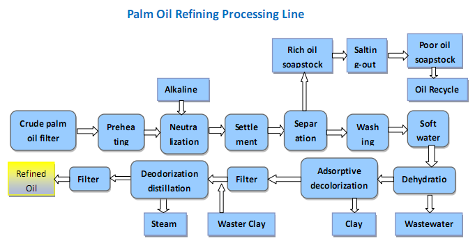 Palm Oil Refinery Plant Palm Oil Extraction Machine