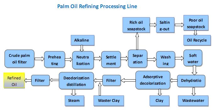 palm oil refining process flow chart