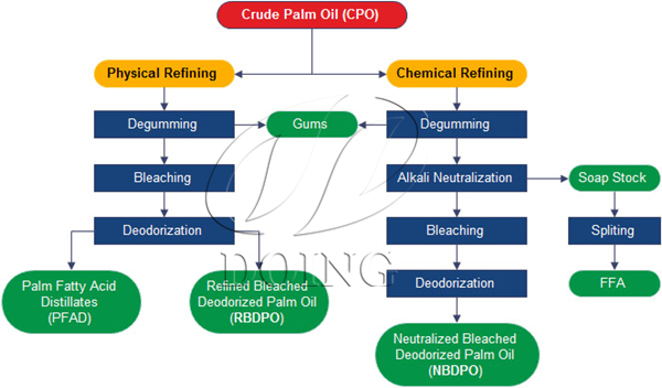 100tpd Palm Oil Refinery And Fractionation Plant Project In Kenya