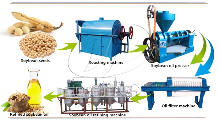 soybean oil extraction machine