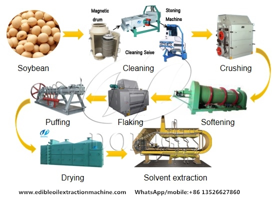 Soybean oil pretreatment & prepressing machine