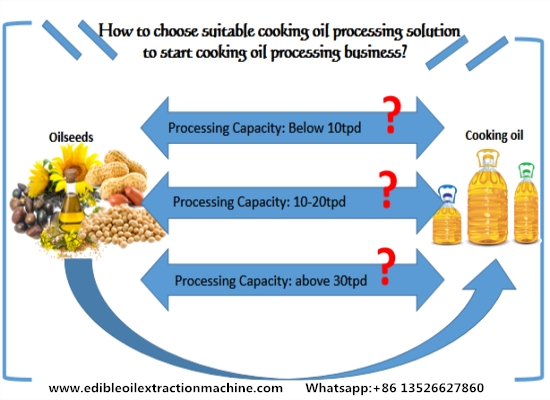 How to choose suitable cooking oil processing solution to start cooking oil processing business?