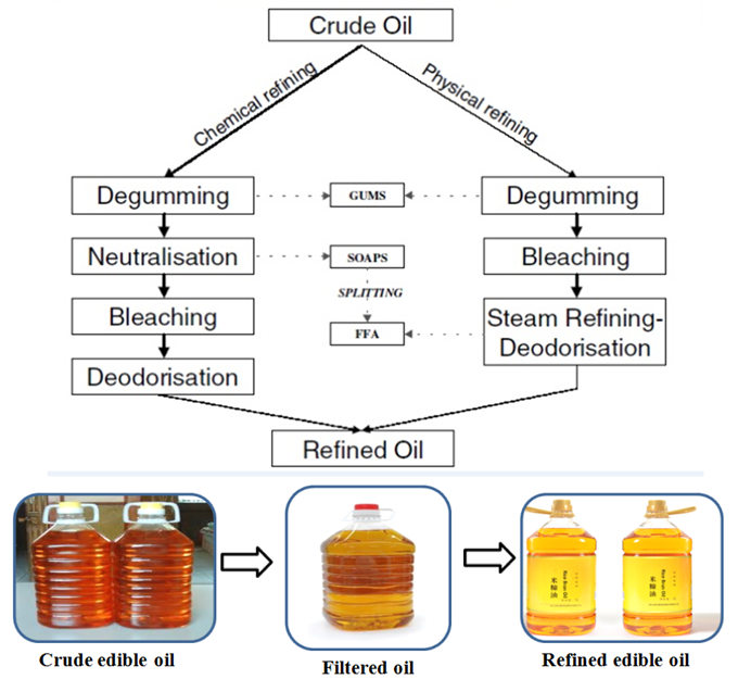 soybena oil refining method