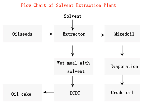 cottonseed oil extraction process