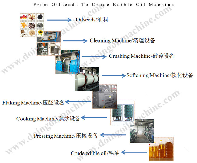 soybean oil pretreatment process