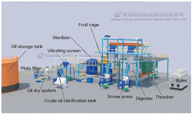 palm oil extraction machine 3D animation