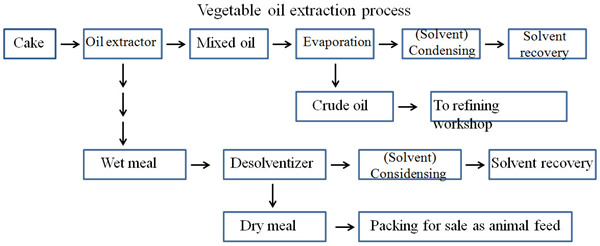 sunflower oil solvent extraciton process