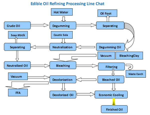sesame oil refinery process