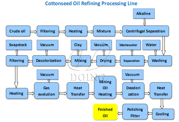 cottonseed oil refinery process
