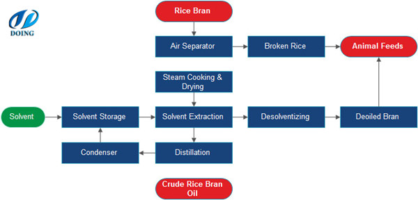 Rice bran oil pretreatment and solvent extarction process