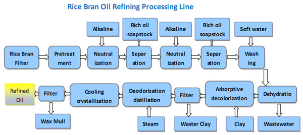 Rice bran oil refining process flow chart