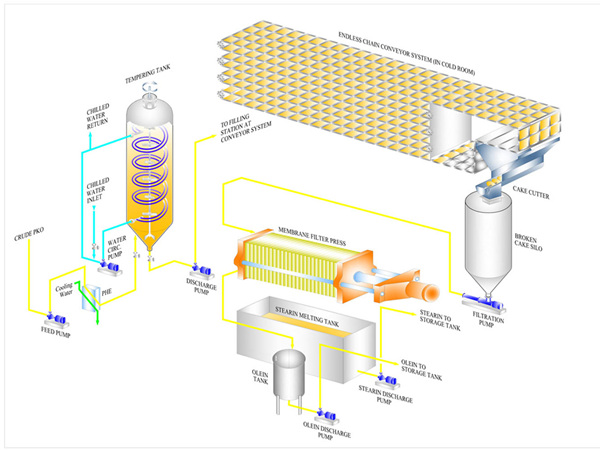 palm oil fractionation process