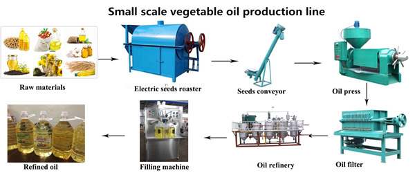 soybena oil extraction machine