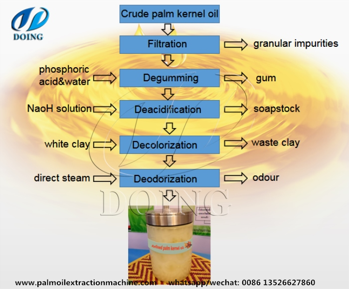 palm kernel oil rfinery process