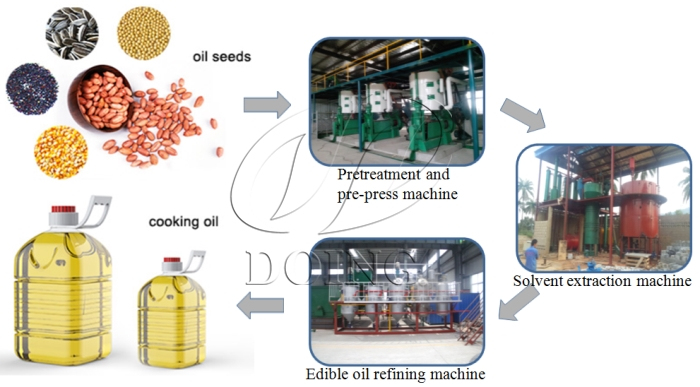 soyabean oil processing machine